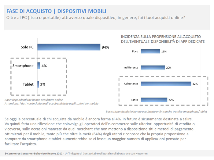 E-commerce Consumer Behaviour Report 2012 - Dispositivi utilizzati per gli acquisti online