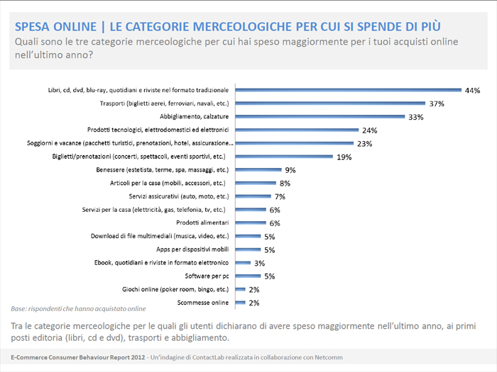 E-commerce Consumer Behaviour Report 2012 - Categorie Merceologiche