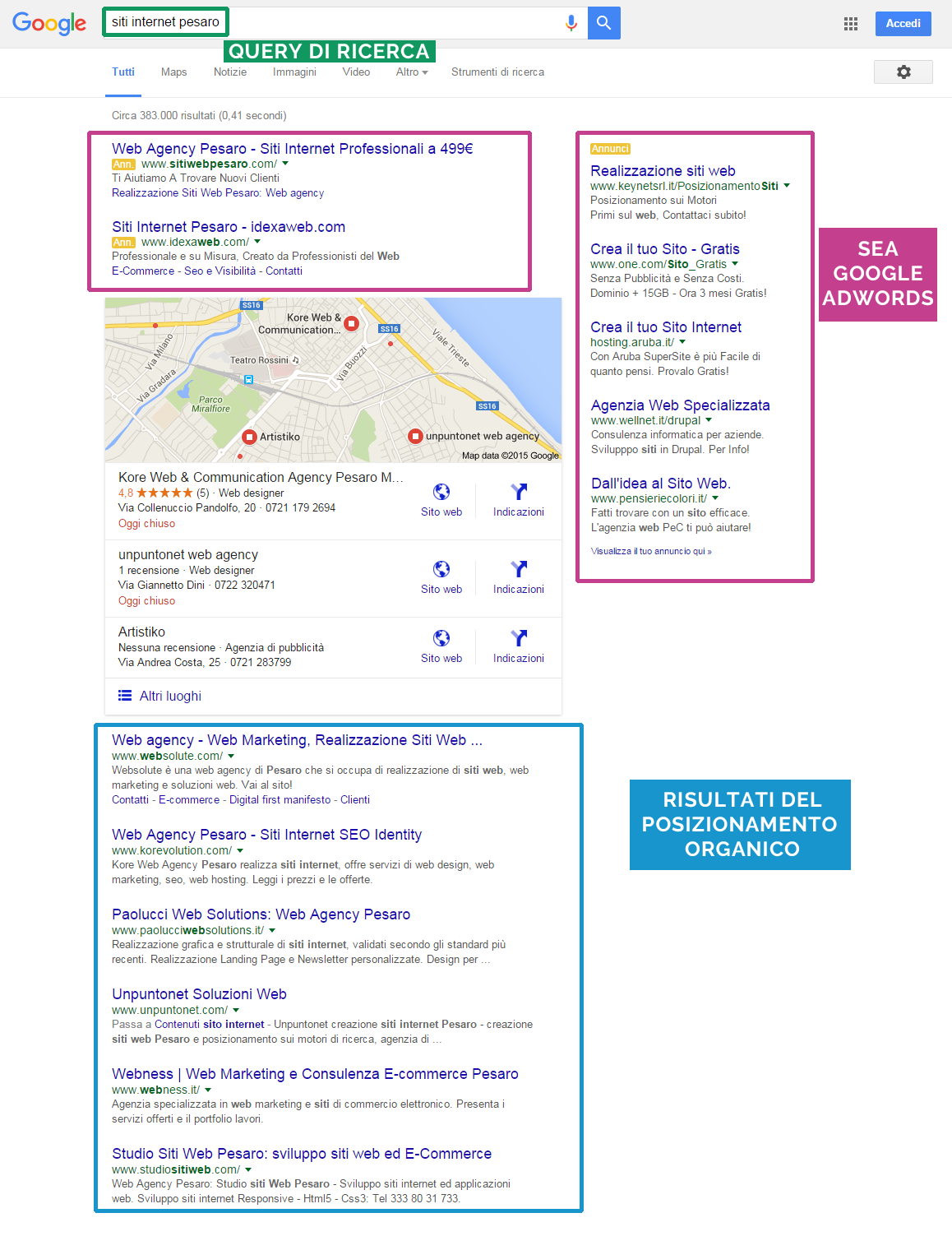 differenze sea google adwords e posizionamento organico