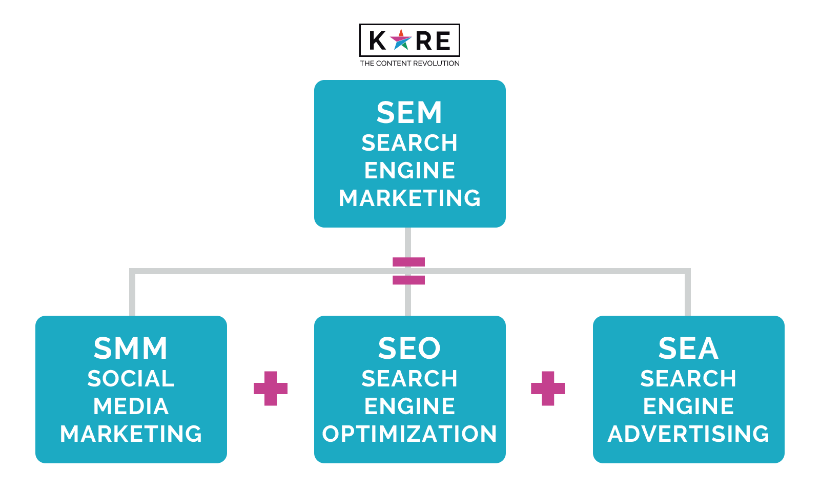 Kore Servizi Search Engine Marketing SEM SEO SMM